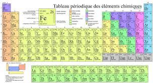tableau périodique fer rouge - Recherche Google | sciences ...