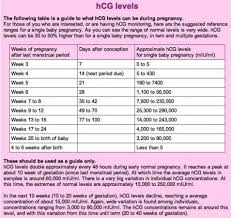 High Hcg Levels Babycenter