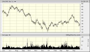 Canadian Natural Resources Ltd Ca Cnq Advanced Chart