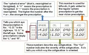 Vision Eyesight What Does Spherical Cylindrical And