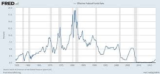 Federal Funds Rate Historical Chart 23 Ageless Risk Free Rate Historical Chart