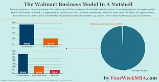 Walmart Pay Grade Chart 2018 The Walmart Business Model In A Nutshell Fourweekmba
