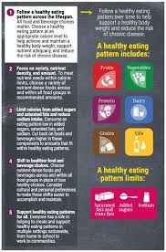 A Snapshot Of The 2015 2020 Dietary Guidelines For Americans