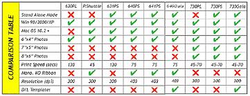Hi Touch Hi Ti Dye Sublimation Photo Printers Comparison Chart