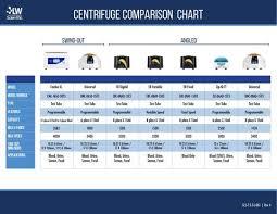 Product Comparison Charts Lw Scientific