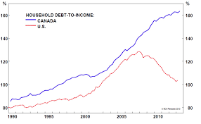 Why Canada Needs To Pay Attention To Inflation And Interest