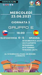 Euro 2020: Tabellino e Voti di Slovacchia vs Spagna | Calcio Style -  Notizie e news calcio