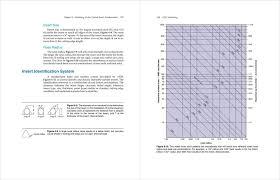 Carbide Insert Identification Chart Pdf Chapter 6 Machining Center Carbide Insert Fundamentals Pdf
