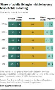 Middle Class Shrinking Chart The American Middle Class Is Losing Ground Pew Research Center
