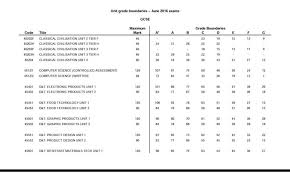 Wjec coursework grade boundaries   Custom Writing at     WJEC Name  image jpg Views       Size        KB