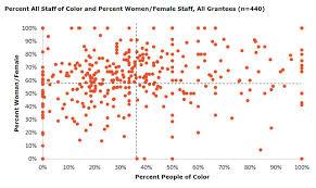 Chart 3 Demographic Data All Grantee Staff