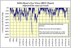 Dow 30 Chart Dow Jones Industrials 40 Declines 1885 To 2008 Gold Eagle