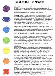 Chakra Tone Chart All Inclusive Healing Sound Frequencies Chart Correlative