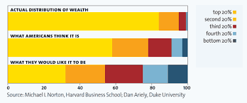 Economics X Percent Of People Own Y Percent Of The Wealth