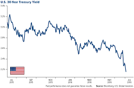 Us 30 Year Bond Yield Chart Gold Is Just Getting Warmed Up Ubs Analyst