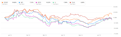 warren buffett owns byd stock and so