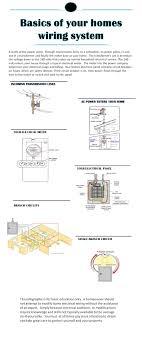 home electrical infographic homecontrols com electrical wiring infographic home and electrical wiring