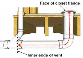 measure toilet trap arm picture