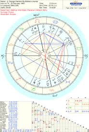 George Harrison Natal Chart George Harrison And Hiis Two Controversial Natal Charts