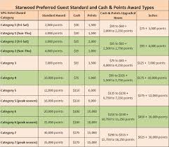 Starwood Preferred Guest Cash And Points Awards Guide