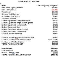 Image Price Pavi Project Update Kitchen Completion Continues Bethany Birches Camp Interior Design Ideas Kitchen Furniture List Interior Design Ideas