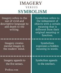 what is the difference between symbolism and imagery quora  source pediaa com