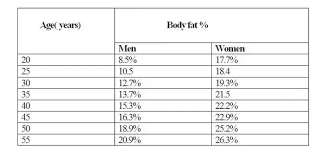 Ace Body Fat Percentage Chart What Is Considered A Healthy Body Fat Percentage And How