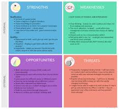 Good Answers For Strengths And Weaknesses How A Personal Swot Analysis Helped Me Finally Get A Job
