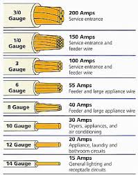 Wire Gauge Vs Amps Chart Romex Cable
