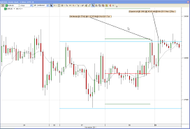 Technical Analysis In Forex Best Binary Options Online