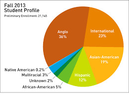 a pie chart captures ut dallas diversity breakdown including international students u s news did not consider international students in its report