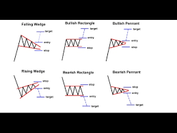 How To Trade The Descending Or Falling Wedge Naijafy