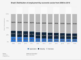 Brazil Population Chart Brazil Employment By Economic Sector 2009 2019 Statista