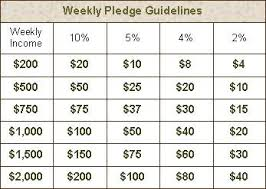 Tithes And Offering Chart Tithes And Offering Chart Related Keywords Suggestions