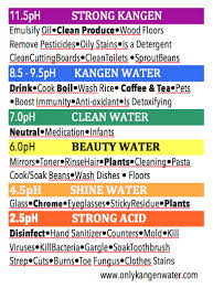 Water Ionizer And Why You Need One Kangen Water Benefits