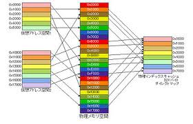 Small Picture Cache coloring Wikipedia