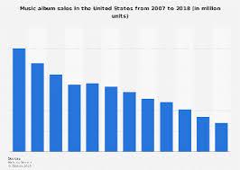2007 Pop Charts U S Music Album Sales 2018 Statista