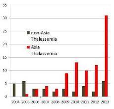 Sibling Transplants For Thalassemia Family Banks Fulfill A