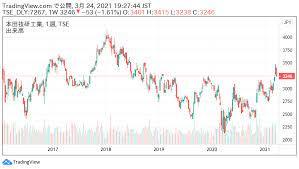 ホンダ の 株価