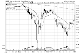How To Understand Stock Charts Stock Chart Volume How Traders Use Volume On A Stock Chart