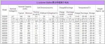 Li Ion Battery Size Chart Bluetooth Small Li Polymer Battery 601730p 250mah 3 7v Lipo Battery Buy 3 7v Lipo Battery Smallest 3 7v Battery Cheap Lipo 3 7v Lipo Batteries