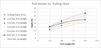 Troll Master Versus A Trolling Chart Delaware Surf Fishing Com