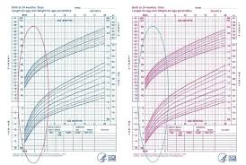Baby Girl Growth Chart Canada Preemie Baby Growth Chart Babies Girl Coreyconner