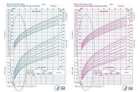 Growth Chart Baby Girl Canada Preemie Baby Growth Chart Babies Girl Coreyconner