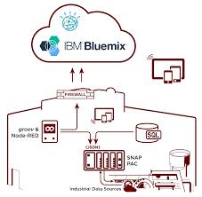 opto teams ibm enters ibm watson iot partner ecosystem