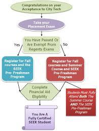 Fafsa Flow Chart Financial Aid Percy Ellis Sutton Seek Program