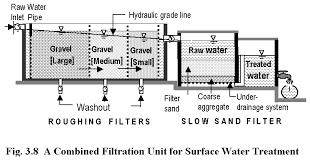 homemade water filter diagram. Homemade Water Filter Diagram R