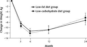 behavior modification plan sample best images of adult behavior  lifestyle modification for obesity circulation figure