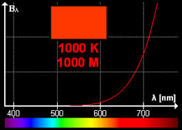 Light Spectrum Kelvin Chart Color Temperature Wikipedia