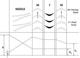 Nozzle Reaction Chart Compounding Of Steam Turbines Wikipedia